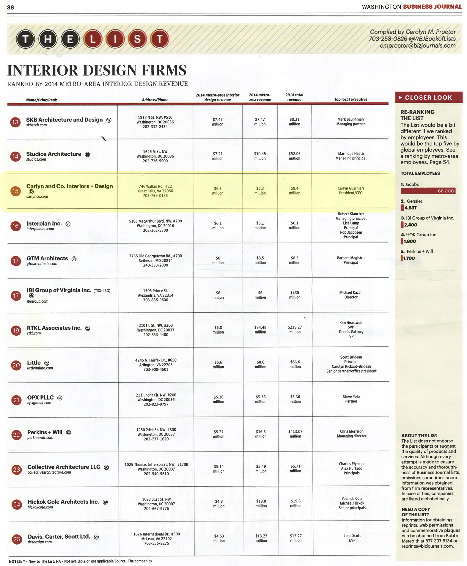 The Full List Of Interior Designers And Other Disciplines Is Available From  The Book Of Lists.